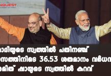 PM Modi richer than last year, Amit Shah's net worth takes a hit: PMO